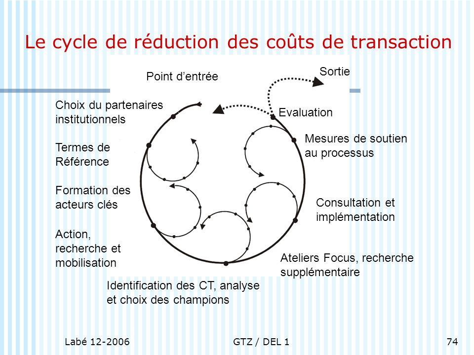 Labé 12-2006GTZ / DEL 174 Point dentrée Choix du partenaires institutionnels Termes de Référence Formation des acteurs clés Action, recherche et mobil