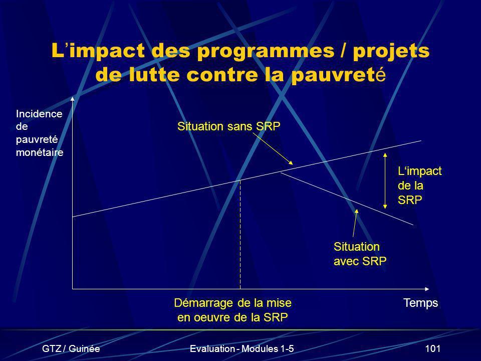 GTZ / GuinéeEvaluation - Modules 1-5101 L impact des programmes / projets de lutte contre la pauvret é Temps Incidence de pauvreté monétaire Démarrage