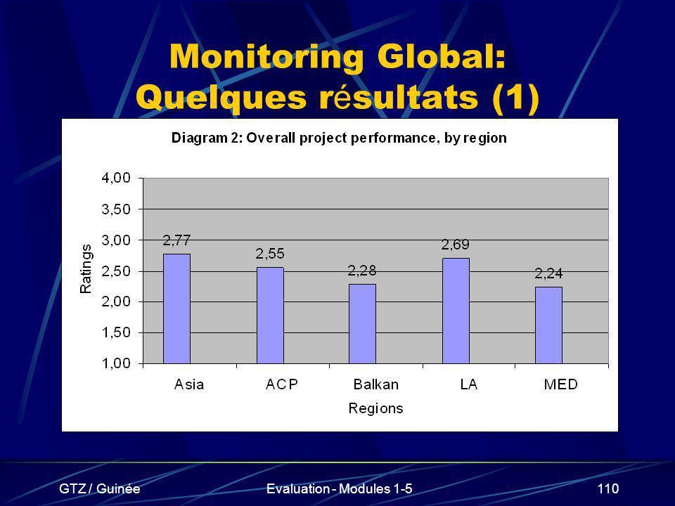 GTZ / GuinéeEvaluation - Modules 1-5110 Monitoring Global: Quelques r é sultats (1)