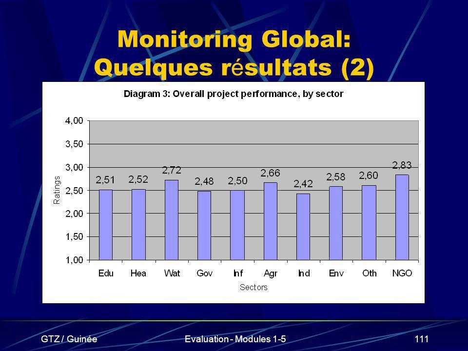 GTZ / GuinéeEvaluation - Modules 1-5111 Monitoring Global: Quelques r é sultats (2)