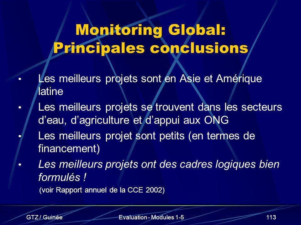 GTZ / GuinéeEvaluation - Modules 1-5113 Monitoring Global: Principales conclusions Les meilleurs projets sont en Asie et Amérique latine Les meilleurs
