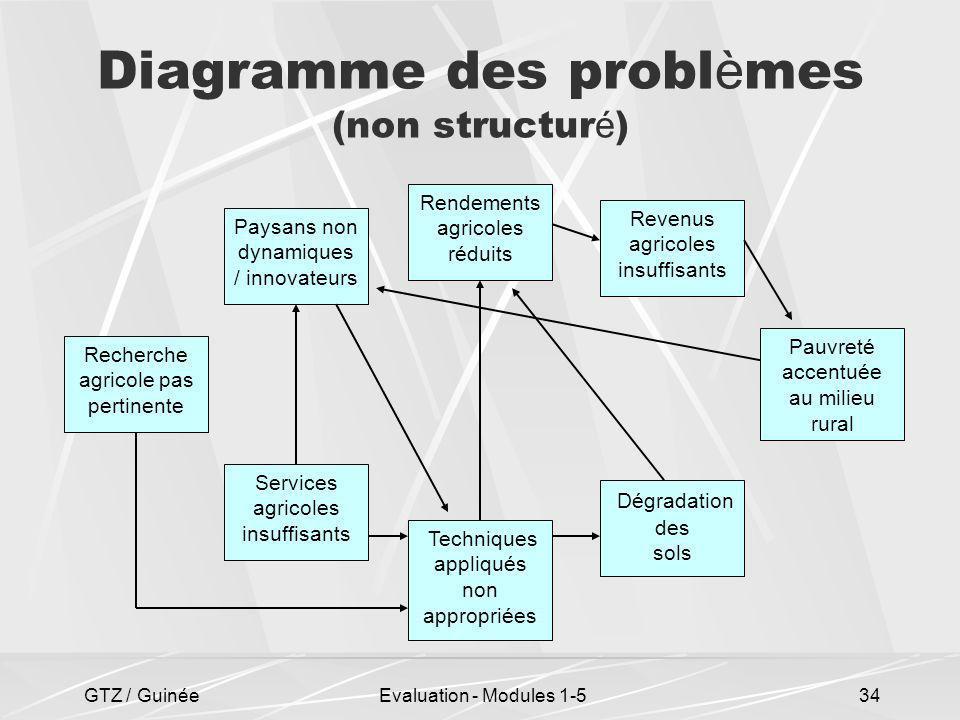 GTZ / GuinéeEvaluation - Modules 1-534 Diagramme des probl è mes (non structur é ) Dégradation des sols Techniques appliqués non appropriées Services