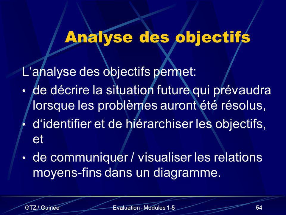 GTZ / GuinéeEvaluation - Modules 1-554 Analyse des objectifs Lanalyse des objectifs permet: de décrire la situation future qui prévaudra lorsque les p