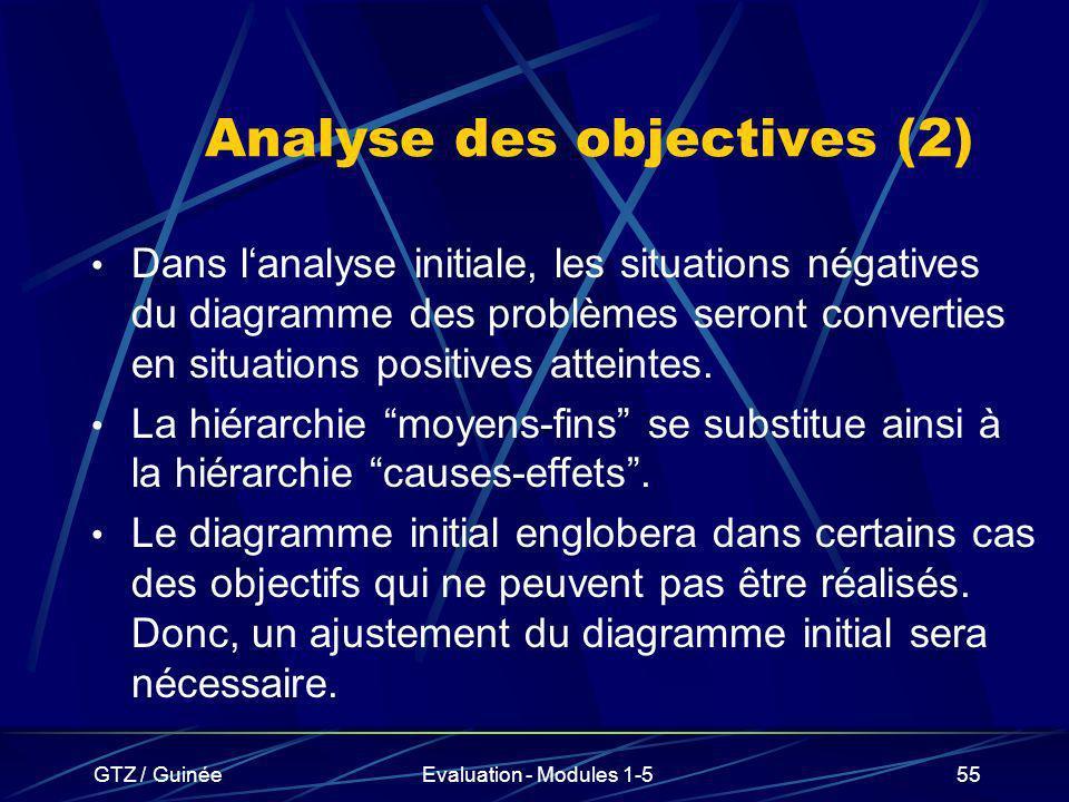 GTZ / GuinéeEvaluation - Modules 1-555 Analyse des objectives (2) Dans lanalyse initiale, les situations négatives du diagramme des problèmes seront c