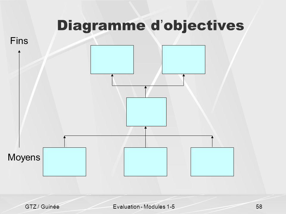 GTZ / GuinéeEvaluation - Modules 1-558 Diagramme d objectives Moyens Fins