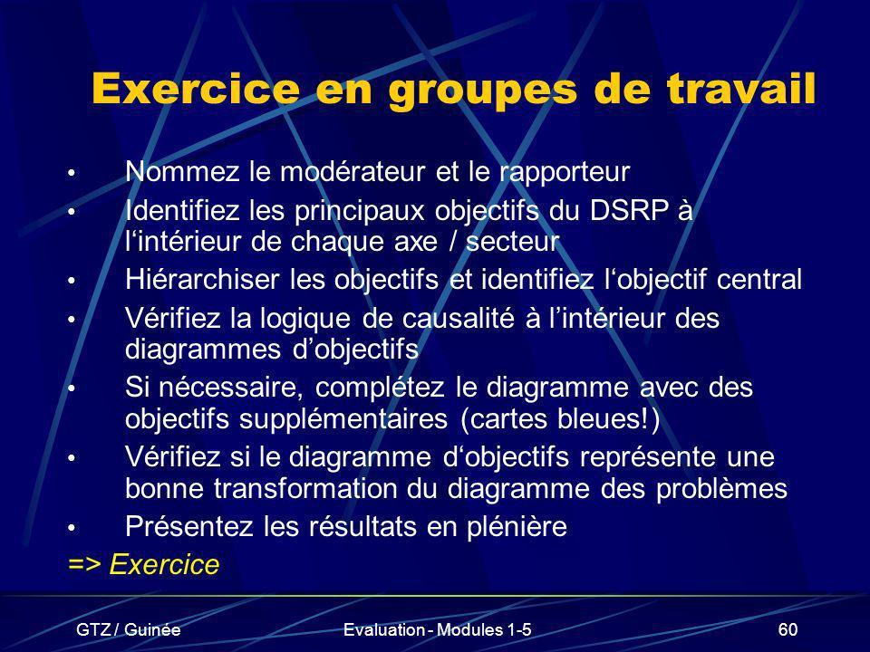 GTZ / GuinéeEvaluation - Modules 1-560 Exercice en groupes de travail Nommez le modérateur et le rapporteur Identifiez les principaux objectifs du DSR
