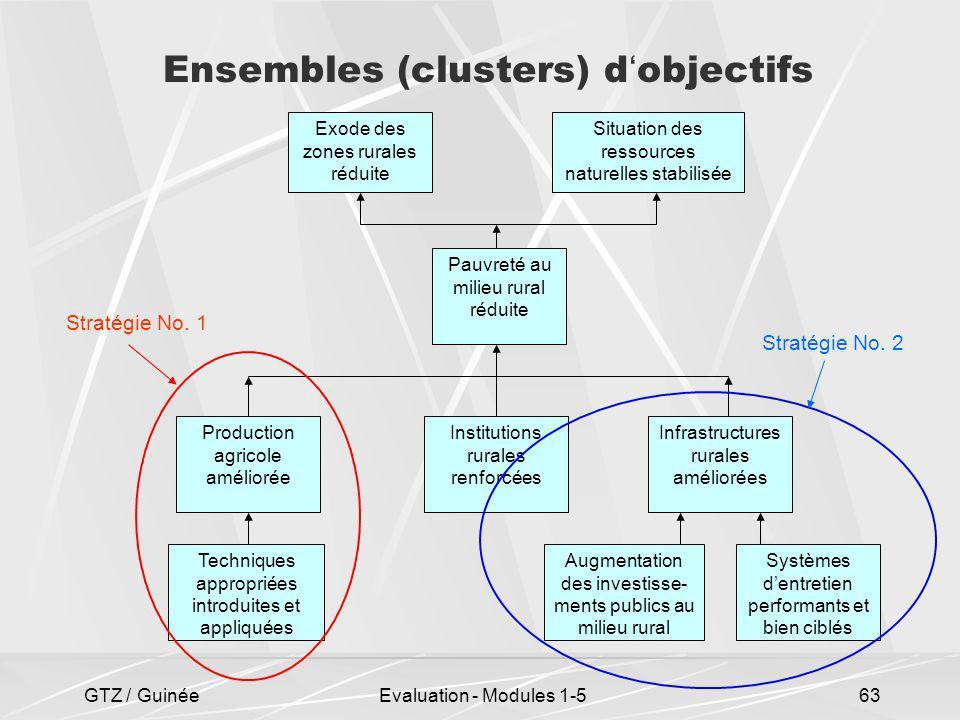 GTZ / GuinéeEvaluation - Modules 1-563 Ensembles (clusters) d objectifs Augmentation des investisse- ments publics au milieu rural Systèmes dentretien