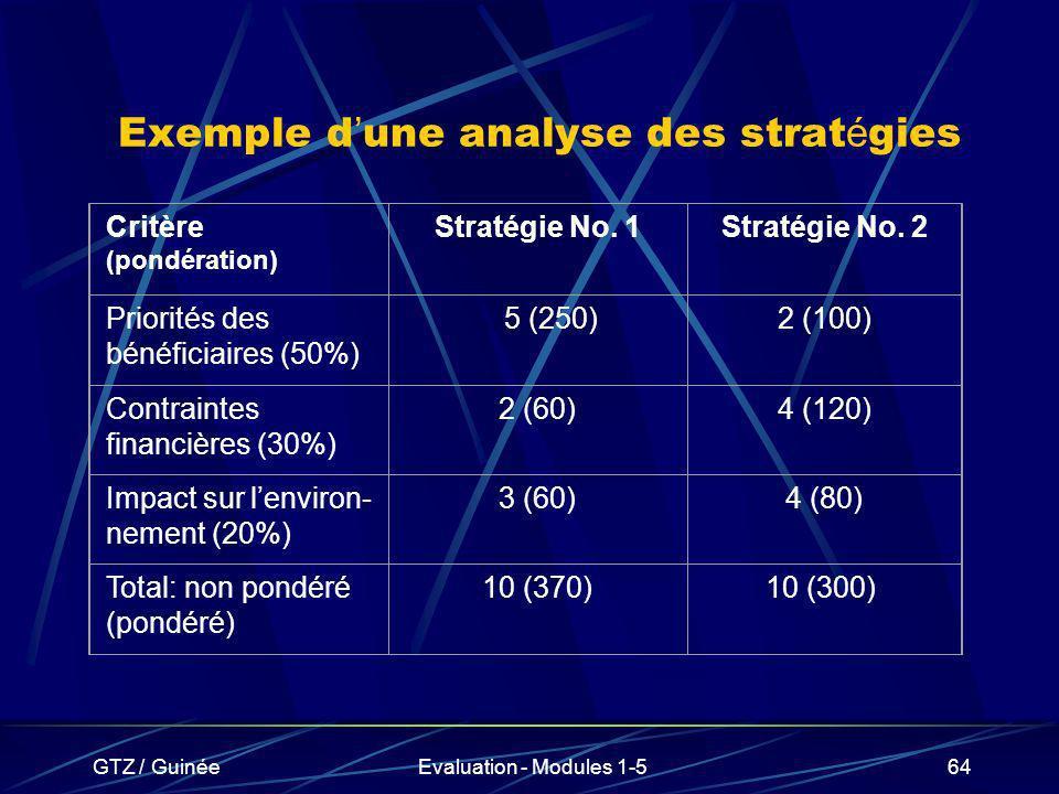 GTZ / GuinéeEvaluation - Modules 1-564 Exemple d une analyse des strat é gies Critère (pondération) Stratégie No. 1Stratégie No. 2 Priorités des bénéf