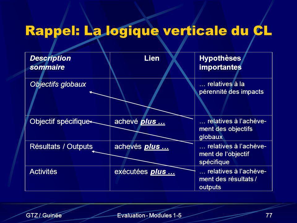 GTZ / GuinéeEvaluation - Modules 1-577 Rappel: La logique verticale du CL Description sommaire LienHypothèses importantes Objectifs globaux … relative