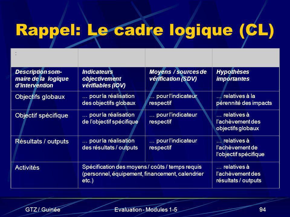 GTZ / GuinéeEvaluation - Modules 1-594 Rappel: Le cadre logique (CL) : Description som- maire de la logique dintervention Indicateurs objectivement vé