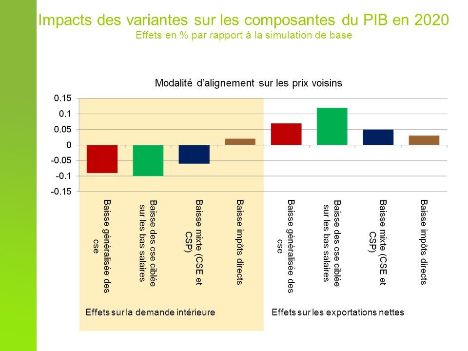 Impacts des variantes sur les composantes du PIB en 2020 Effets en % par rapport à la simulation de base Effets sur la demande intérieureEffets sur les exportations nettes