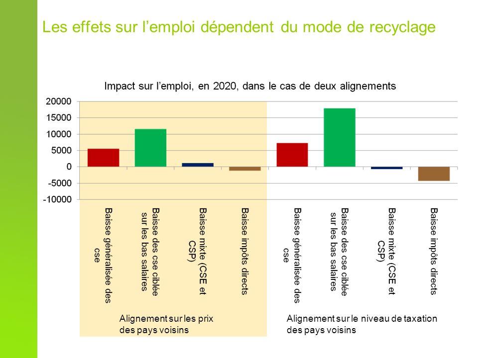 Les effets sur lemploi dépendent du mode de recyclage Alignement sur les prix des pays voisins Alignement sur le niveau de taxation des pays voisins