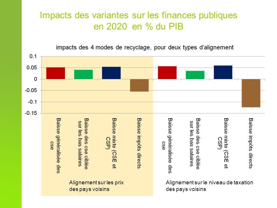 Impacts des variantes sur les finances publiques en 2020 en % du PIB Alignement sur les prix des pays voisins Alignement sur le niveau de taxation des pays voisins
