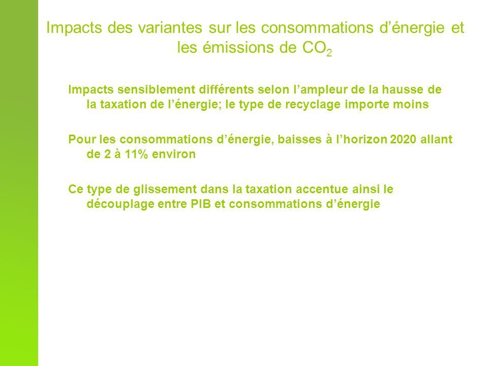 Impacts des variantes sur les consommations dénergie et les émissions de CO 2 Impacts sensiblement différents selon lampleur de la hausse de la taxation de lénergie; le type de recyclage importe moins Pour les consommations dénergie, baisses à lhorizon 2020 allant de 2 à 11% environ Ce type de glissement dans la taxation accentue ainsi le découplage entre PIB et consommations dénergie