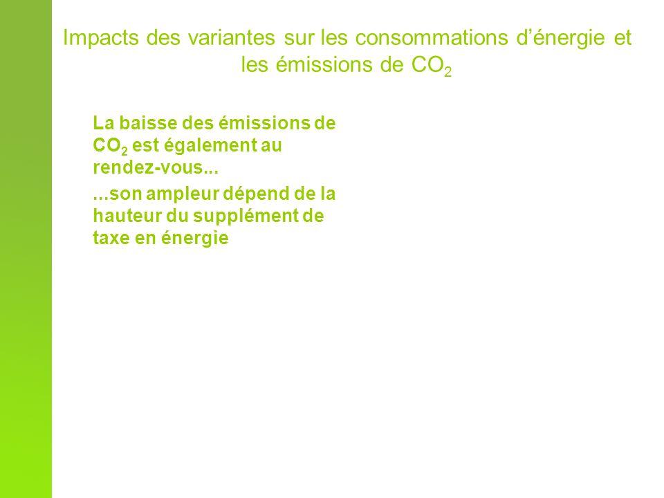 Impacts des variantes sur les consommations dénergie et les émissions de CO 2 La baisse des émissions de CO 2 est également au rendez-vous......son ampleur dépend de la hauteur du supplément de taxe en énergie