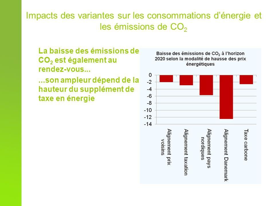 La baisse des émissions de CO 2 est également au rendez-vous......son ampleur dépend de la hauteur du supplément de taxe en énergie Impacts des variantes sur les consommations dénergie et les émissions de CO 2