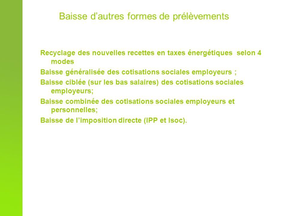 Baisse dautres formes de prélèvements Recyclage des nouvelles recettes en taxes énergétiques selon 4 modes Baisse généralisée des cotisations sociales employeurs ; Baisse ciblée (sur les bas salaires) des cotisations sociales employeurs; Baisse combinée des cotisations sociales employeurs et personnelles; Baisse de limposition directe (IPP et Isoc).