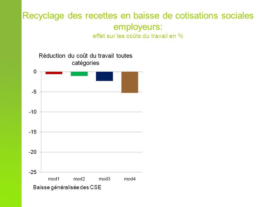 Recyclage des recettes en baisse de cotisations sociales employeurs: effet sur les coûts du travail en % Baisse généralisée des CSE