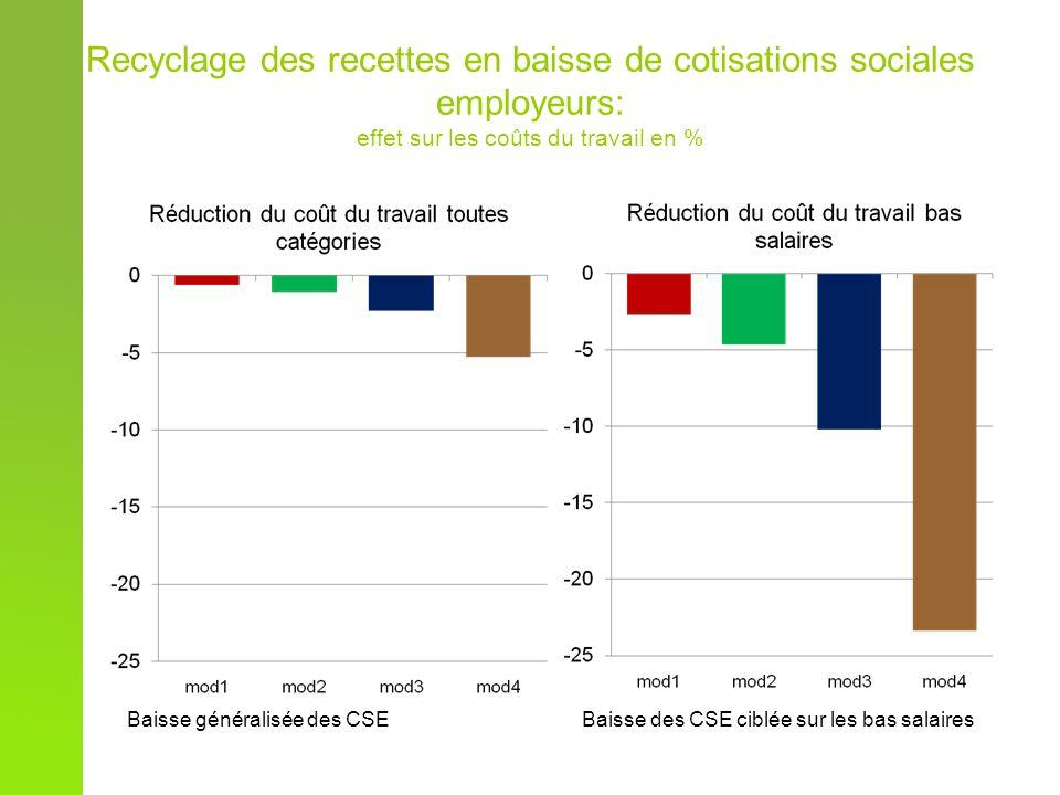 Recyclage des recettes en baisse de cotisations sociales employeurs: effet sur les coûts du travail en % Baisse généralisée des CSE Baisse des CSE ciblée sur les bas salaires