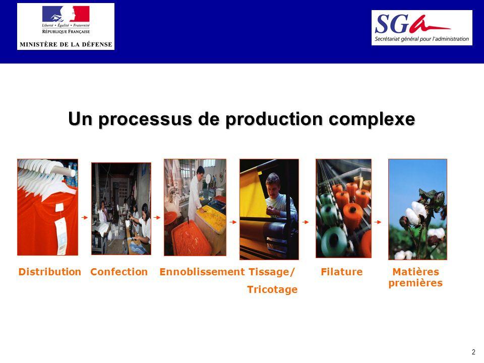 2 DistributionConfectionEnnoblissementTissage/ Tricotage FilatureMatières premières Un processus de production complexe