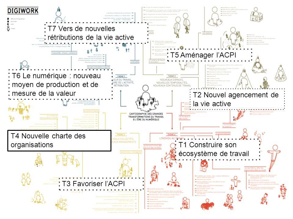 T1 Construire son écosystème de travail T2 Nouvel agencement de la vie active T3 Favoriser lACPI T5 Aménager lACPI T4 Nouvelle charte des organisation