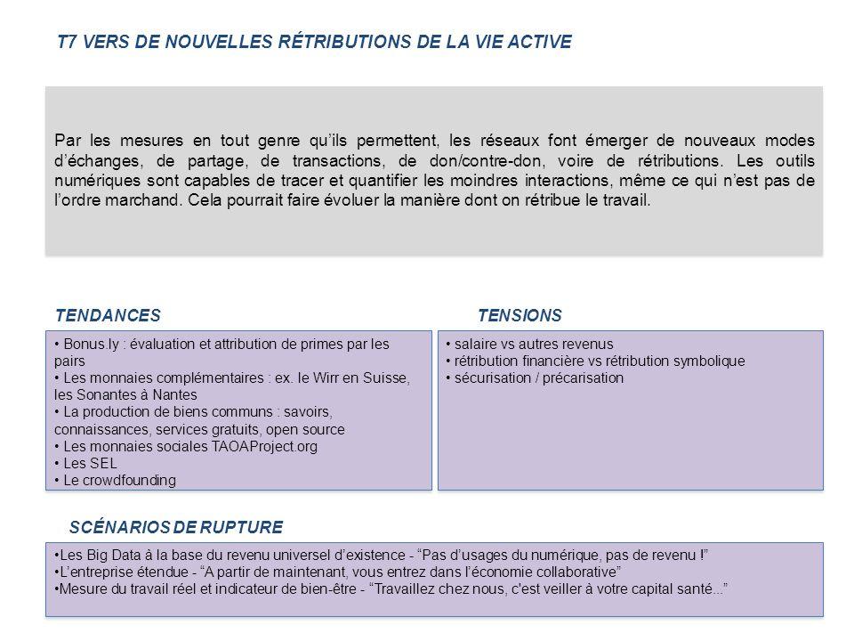 T7 VERS DE NOUVELLES RÉTRIBUTIONS DE LA VIE ACTIVE TENDANCES Bonus.ly : évaluation et attribution de primes par les pairs Les monnaies complémentaires