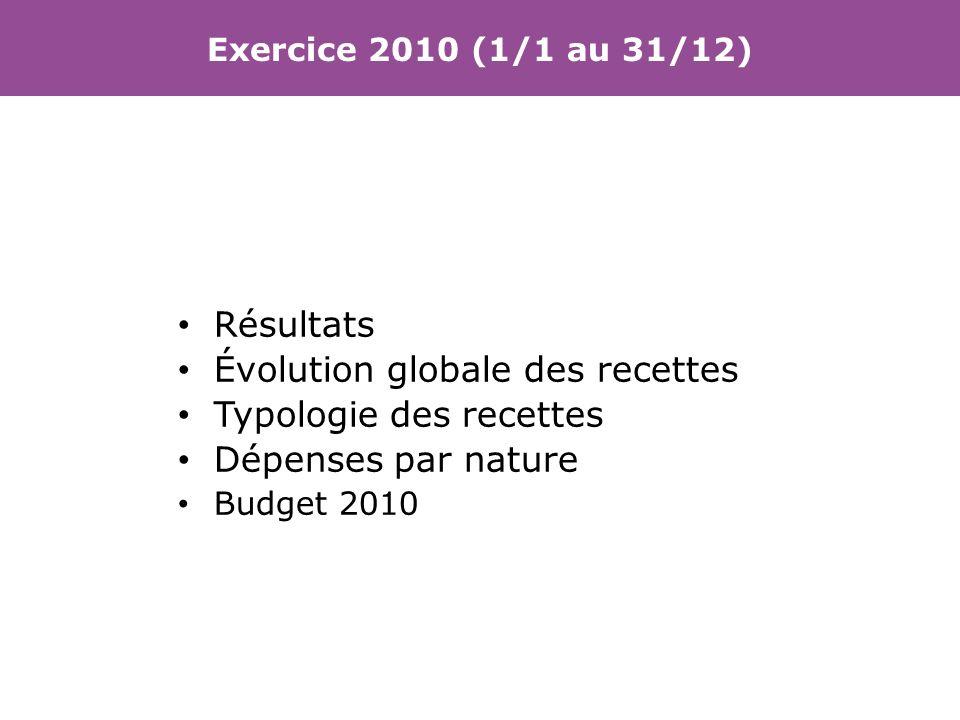 Résultats Évolution globale des recettes Typologie des recettes Dépenses par nature Budget 2010 Exercice 2010 (1/1 au 31/12)