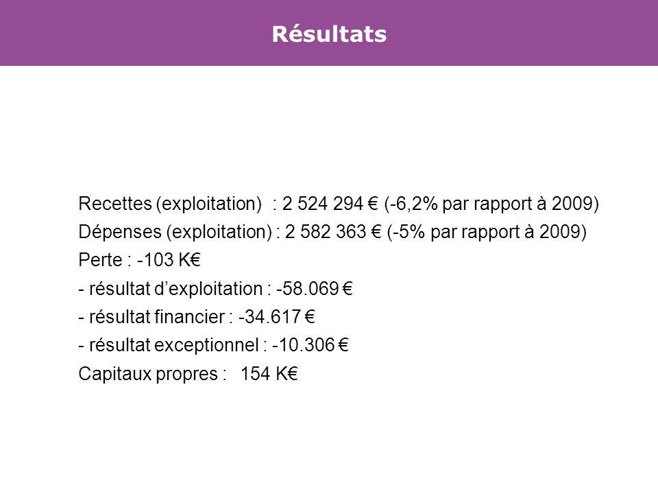 Recettes (exploitation): 2 524 294 (-6,2% par rapport à 2009) Dépenses (exploitation) : 2 582 363 (-5% par rapport à 2009) Perte : -103 K - résultat dexploitation : -58.069 - résultat financier : -34.617 - résultat exceptionnel : -10.306 Capitaux propres : 154 K Résultats