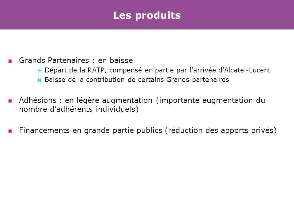 Les produits n Grands Partenaires : en baisse z Départ de la RATP, compensé en partie par larrivée dAlcatel-Lucent z Baisse de la contribution de cert