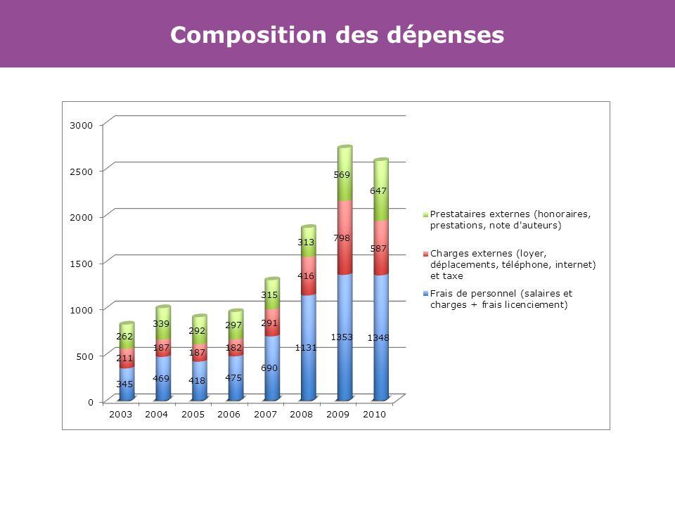 Composition des dépenses