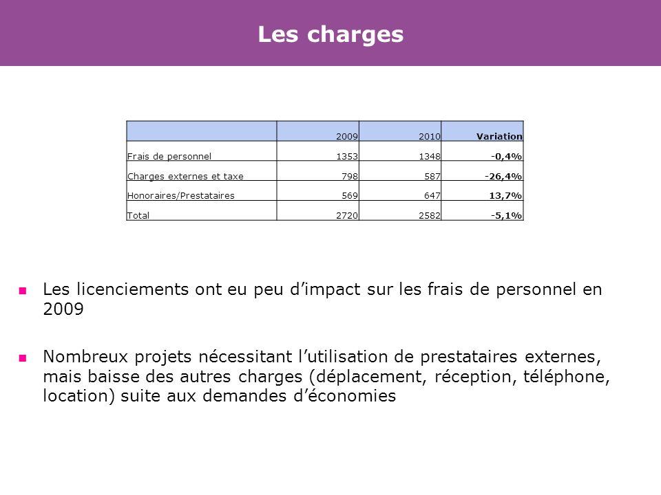 20092010Variation Frais de personnel13531348-0,4% Charges externes et taxe798587-26,4% Honoraires/Prestataires56964713,7% Total27202582-5,1% Les charg