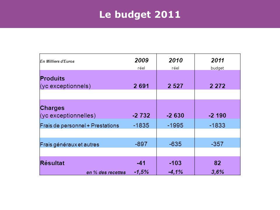 En Milliers d Euros 200920102011 réel budget Produits (yc exceptionnels)2 6912 5272 272 Charges (yc exceptionnelles)-2 732-2 630-2 190 Frais de personnel + Prestations -1835-1995-1833 Frais généraux et autres -897-635-357 Résultat-41-10382 en % des recettes -1,5%-4,1%3,6% Le budget 2011