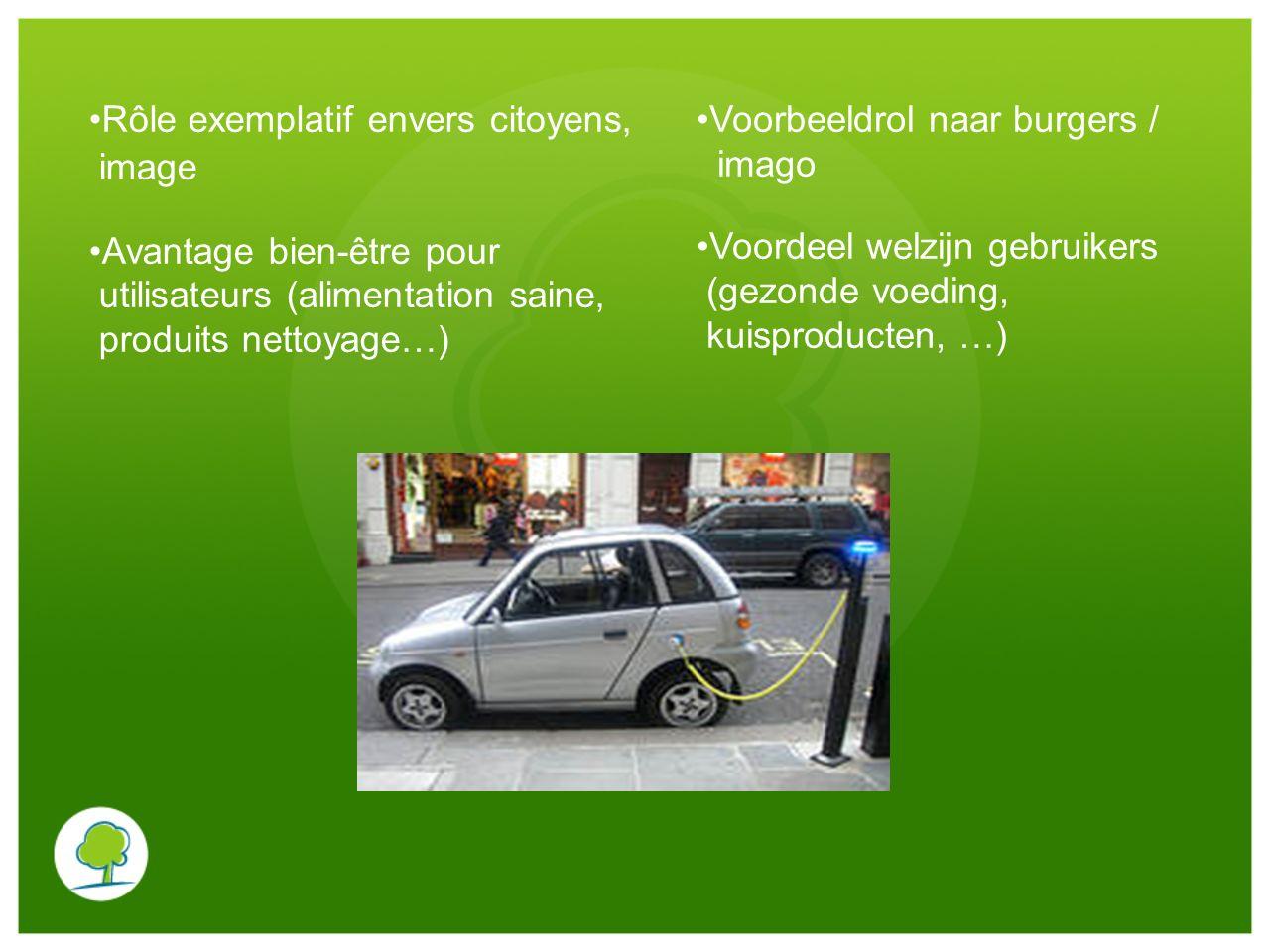 Rôle exemplatif envers citoyens, image Avantage bien-être pour utilisateurs (alimentation saine, produits nettoyage…) Voorbeeldrol naar burgers / imag