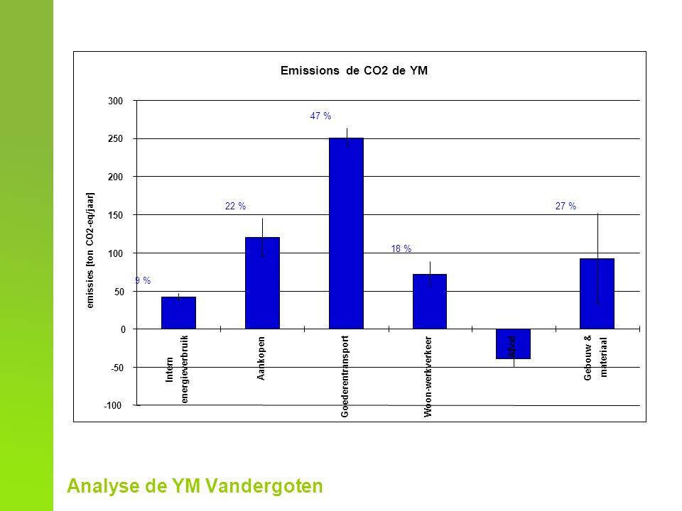 Analyse de YM Vandergoten Emissions de CO2 de YM -100 -50 0 50 100 150 200 250 300 Intern energieverbruik Aankopen Goederentransport Woon-werkverkeer Afval Gebouw & materiaal emissies [ton CO2-eq/jaar] 47 % 22 %27 % 9 % 18 %