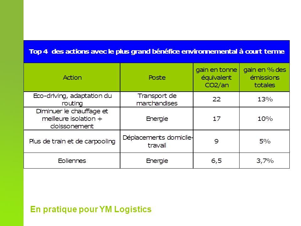 En pratique pour YM Logistics