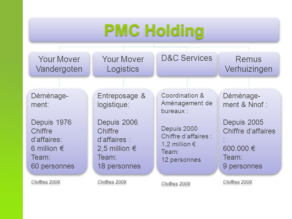 Analyse de YM Logistics