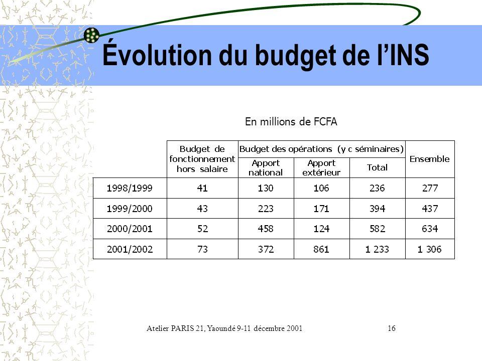 2- Ressources financières Le budget annuel extrêmement faible. ( Environ 0,0004 % du budget de lÉtat pour lexercice 2001/2002 non compris les salaires