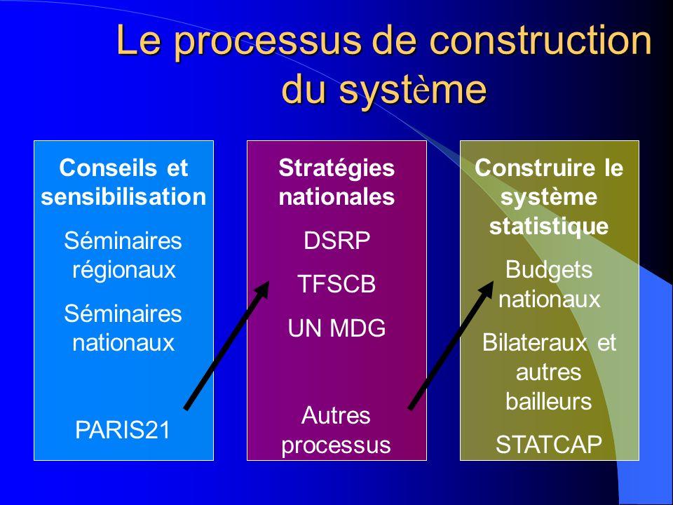 Le processus de construction du syst è me Stratégies nationales DSRP TFSCB UN MDG Autres processus Construire le système statistique Budgets nationaux Bilateraux et autres bailleurs STATCAP Conseils et sensibilisation Séminaires régionaux Séminaires nationaux PARIS21