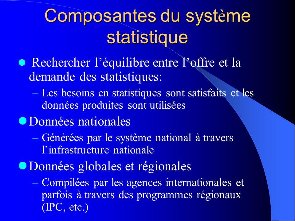 STATCAP: Instrument nouveau Instrument en développement par la Banque Mondiale Basé sur les procédures de préparation et dapprobation simplifiées Basé sur les plans de développement statistique Instrument pour promouvoir une approche globale –Flexible et incluant une approche de long terme –Visant à mettre en place des ressources importantes