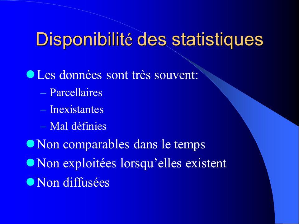 Disponibilit é des statistiques Les données sont très souvent: –Parcellaires –Inexistantes –Mal définies Non comparables dans le temps Non exploitées lorsquelles existent Non diffusées