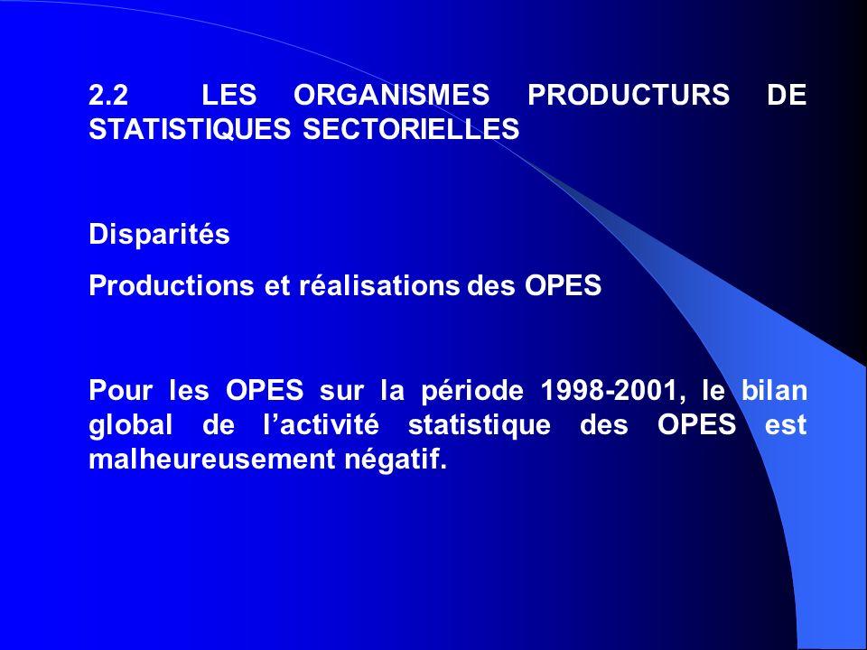 2.2 LES ORGANISMES PRODUCTURS DE STATISTIQUES SECTORIELLES Disparités Productions et réalisations des OPES Pour les OPES sur la période 1998-2001, le bilan global de lactivité statistique des OPES est malheureusement négatif.