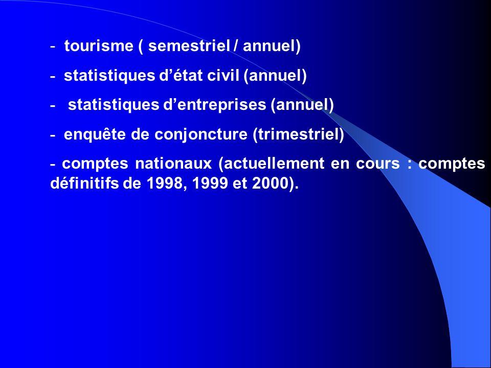 - tourisme ( semestriel / annuel) - statistiques détat civil (annuel) - statistiques dentreprises (annuel) - enquête de conjoncture (trimestriel) - comptes nationaux (actuellement en cours : comptes définitifs de 1998, 1999 et 2000).