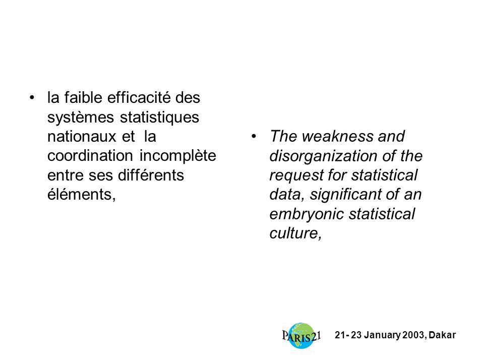 21- 23 January 2003, Dakar –un financement national faible, –un support international capital mais non coordonné –ajoutées aux contraintes générales de la fonction publique des pays.