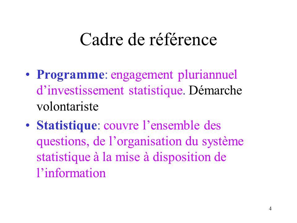 3 Quelques points de discussion (suite) Bilan à mi-parcours de mise en œuvre Impact du PROSMIC sur les activités des SSN.