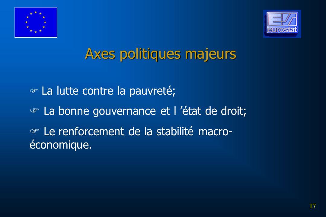 17 Axes politiques majeurs La lutte contre la pauvreté; La bonne gouvernance et l état de droit; Le renforcement de la stabilité macro- économique.