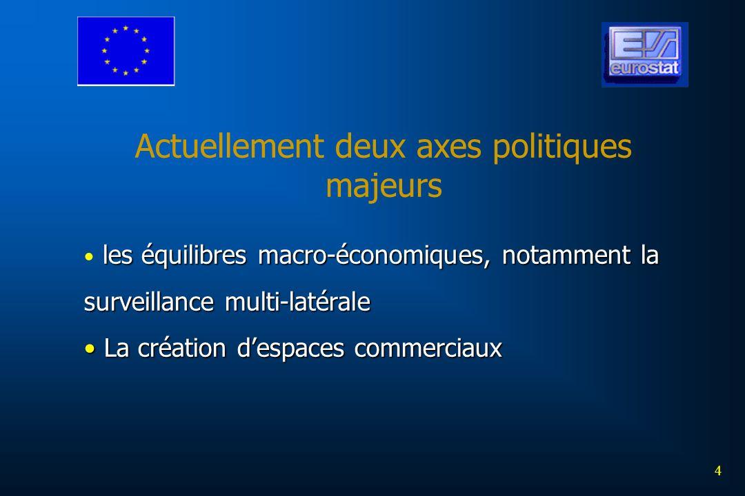 Actuellement deux axes politiques majeurs les équilibres macro-économiques, notamment la surveillance multi-latérale La création despaces commerciaux