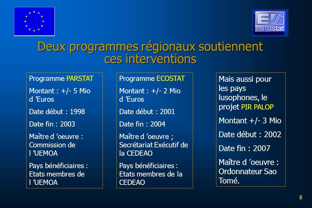 8 Deux programmes régionaux soutiennent ces interventions Programme PARSTAT Montant : +/- 5 Mio d Euros Date début : 1998 Date fin : 2003 Maître d oeuvre : Commission de l UEMOA Pays bénéficiaires : Etats membres de l UEMOA Programme ECOSTAT Montant : +/- 2 Mio d Euros Date début : 2001 Date fin : 2004 Maître d oeuvre ; Secrétariat Exécutif de la CEDEAO Pays bénéficiaires : Etats membres de la CEDEAO Mais aussi pour les pays lusophones, le projet PIR PALOP Montant +/- 3 Mio Date début : 2002 Date fin : 2007 Maître d oeuvre : Ordonnateur Sao Tomé.