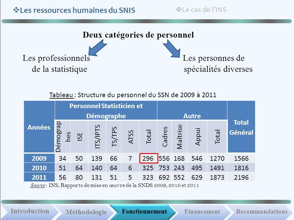 Fonctionnement IntroductionMéthodologie Financement Les ressources humaines du SNIS Recommandations Le cas de lINS Les professionnels de la statistiqu