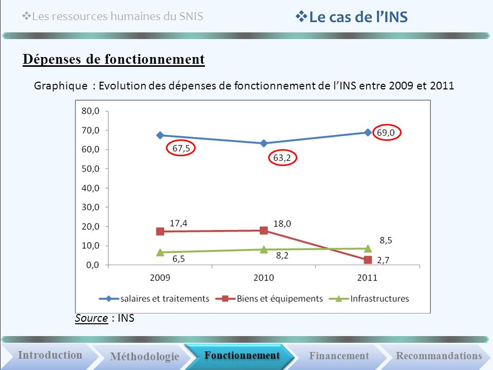 Fonctionnement IntroductionMéthodologie Financement Les ressources humaines du SNIS Recommandations Le cas de lINS Dépenses de fonctionnement Graphiqu