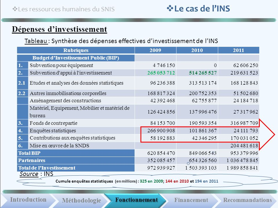 Fonctionnement IntroductionMéthodologie Financement Les ressources humaines du SNIS Recommandations Le cas de lINS Dépenses dinvestissement Rubriques200920102011 Budget dInvestissement Public (BIP) 1.